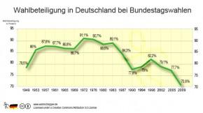 Entwicklung Wahlbeteiligung Bundestagswahlen bis 2009