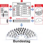 Überhangmandate im Bundestagswahlrecht