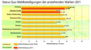 Entwicklung der Wahlbeteiligung 2011 nach der Landtagswahl in Sachsen-Anhalt