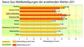 Entwicklung der Wahlbeteiligung 2011