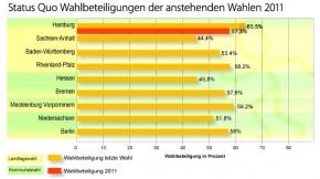 Status Quo der Wahlbeteiligung 2011 nach Hamburg-Wahl